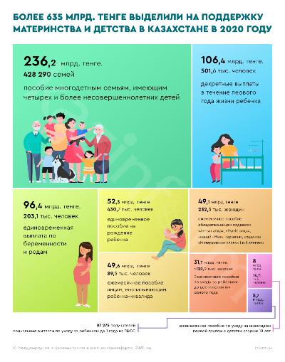Более 635 млрд. тенге выделили на поддержку материнства и детства в Казахстане в 2020 году