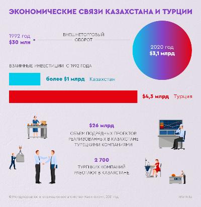 Экономические связи Казахстана и Турции