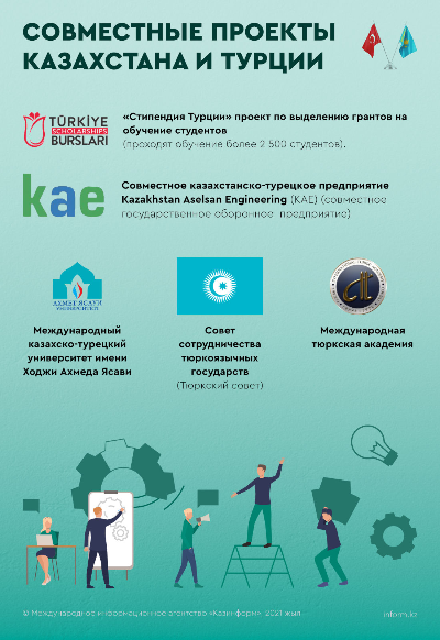 Совместные проекты Казахстана и Турции