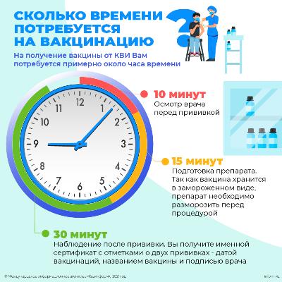 Сколько времени потребуется на вакцинацию?