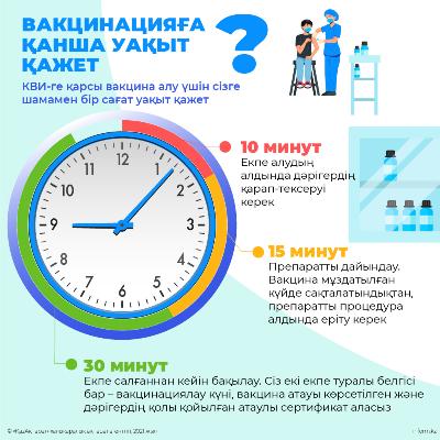 Вакцинацияға  қанша уақыт қажет?