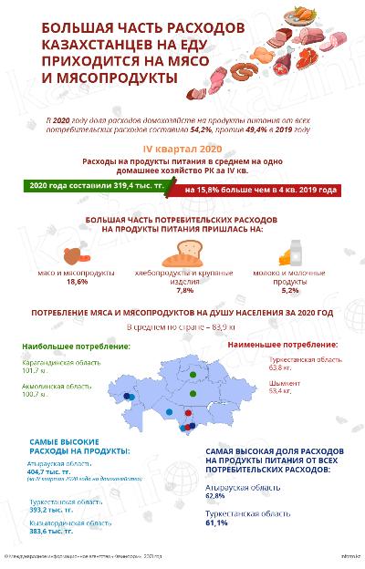 Большая часть расходов казахстанцев на еду приходится на мясо и мясопродукты