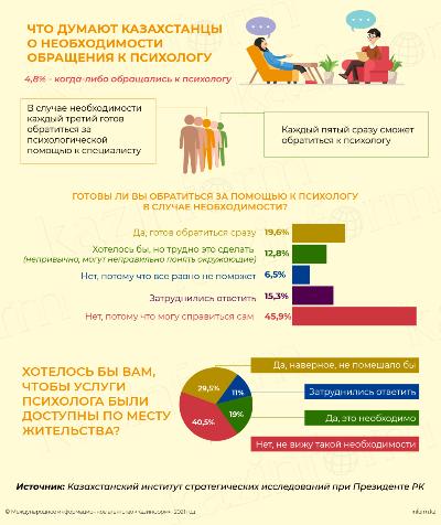 Что думают казахстанцы о необходимости обращения к психологу?