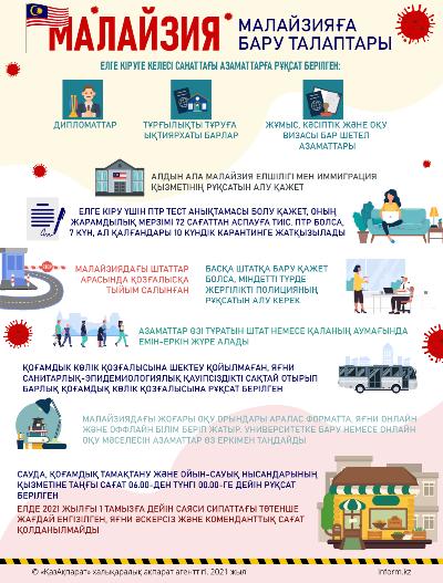 Малайзия. Коронавирусқа қатысты ахуал
