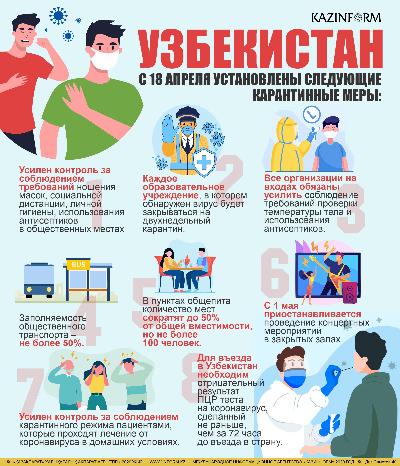 Ситуация с коронавирусом. Узбекистан