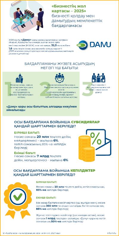 «Бизнестің жол картасы – 2025» бизнесті қолдау мен дамытудың мемлекеттік бағдарламасы