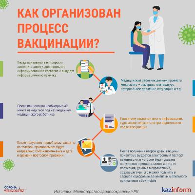 Как организован процесс вакцинации?