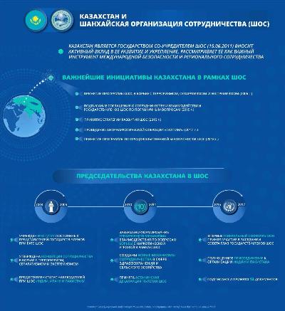 Казахстан и Шанхайская организация сотрудничества