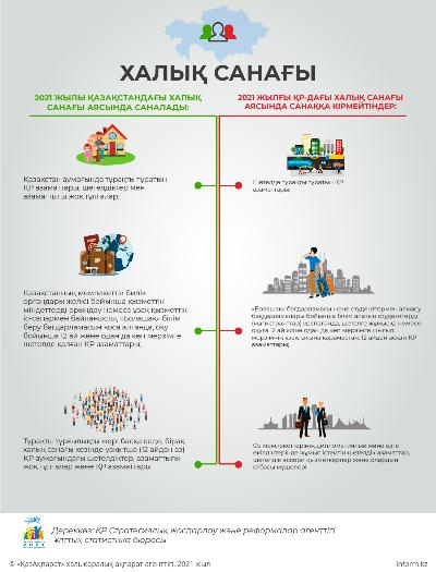 Халық санағы 2021. Инфографика 1