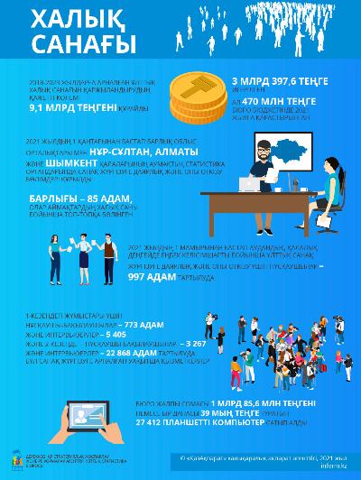 Халық санағы 2021. Инфографика 5