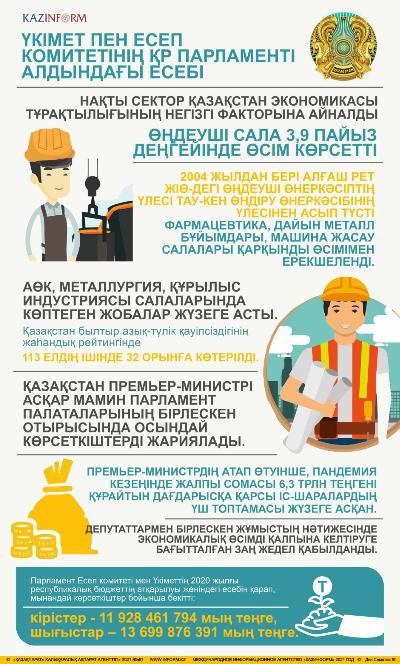 Үкімет пен Есеп комитетінің ҚР Парламенті алдындағы есебі. Инфографика 1