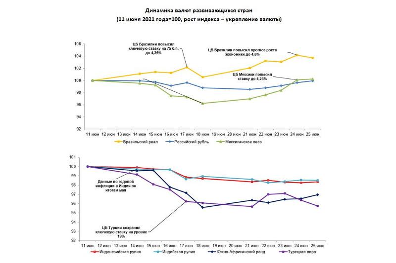 Нацбанк РК подготовил обзор по валютам отдельных развивающихся стран за неделю