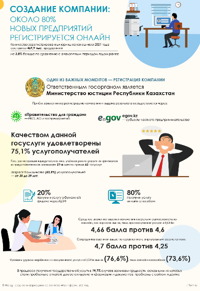 Создание компании: около 80% новых предприятий регистрируется онлайн