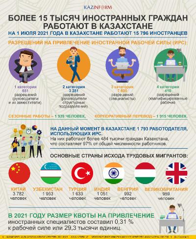 Более 15 тысяч иностранных граждан работают в Казахстане