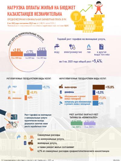 Нагрузка оплаты жилья на бюджет казахстанцев незначительна