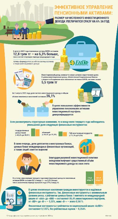 Эффективное управление пенсионными активами. Размер начисленного инвестиционного дохода увеличился на 6% за год