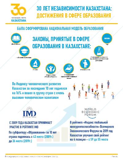 30 лет Независимости Казахстана: Достижения в сфере образования