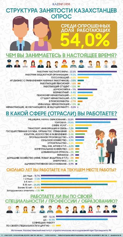 Структура занятости казахстанцев. Опрос