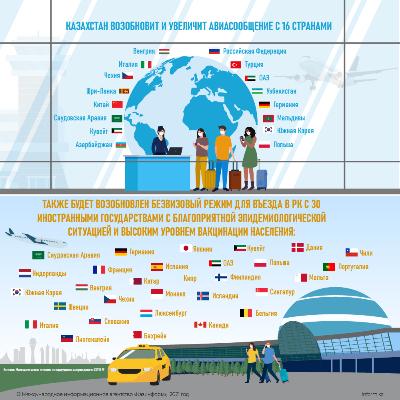 Казахстан возобновит и увеличит авиасообщение с 16 странами