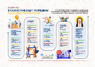 В Казахстане будет разрешены массовые мероприятия