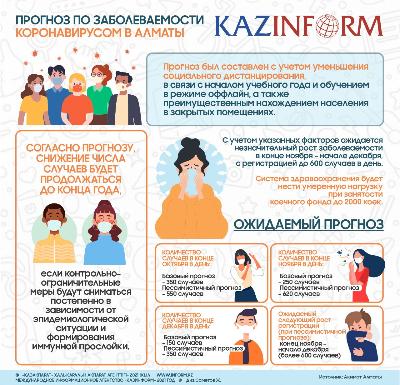 Прогноз по заболеваемости коронавирусом в Алматы