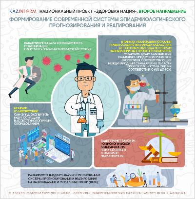 Национальный проект «Здоровая нация». Второе направление