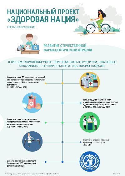 Национальный проект «Здоровая нация». Третье направление