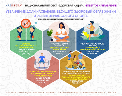 Национальный проект «Здоровая нация». Четвертое направление