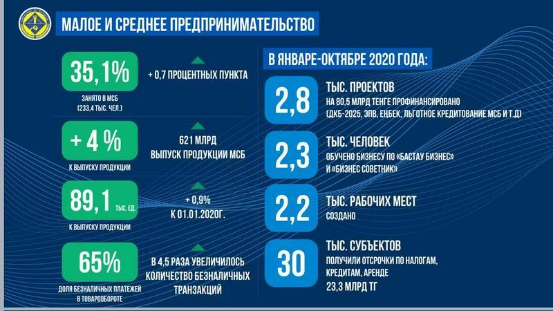 Рост выпуска продукции на 4% обеспечил МСБ Карагандинской области благодаря поддержке государства1
