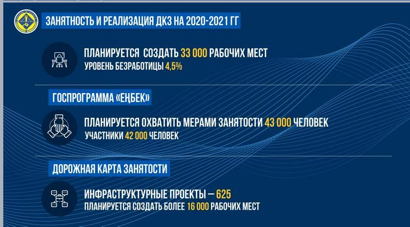 Рост выпуска продукции на 4% обеспечил МСБ Карагандинской области благодаря поддержке государства2
