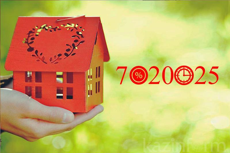 Свыше 12 тысяч заявок одобрено по программе «7-20-25»