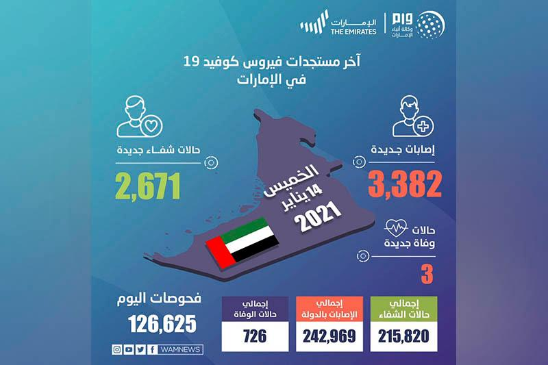 UAE announces 3,382 new COVID-19 cases, 2,671 recoveries, 3 deaths in last 24 hours