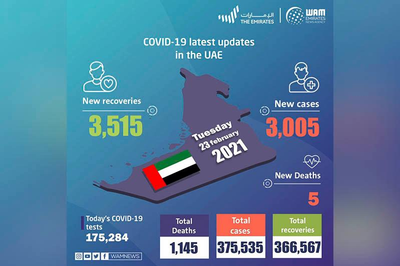 UAE announces 3,005 new COVID-19 cases, 3,515 recoveries, 5 deaths in last 24 hours