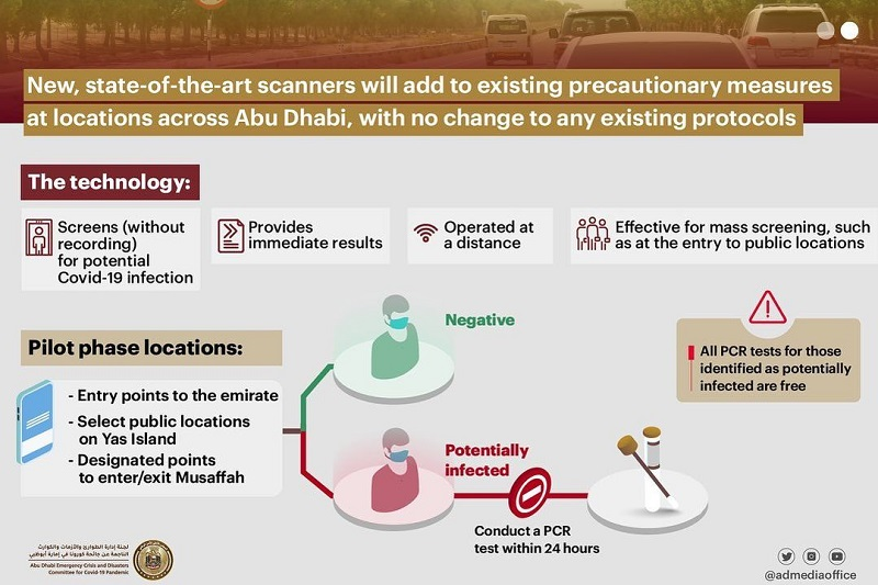 Abu Dhabi approves pilot test of advanced scanners to identify potential COVID-19 cases