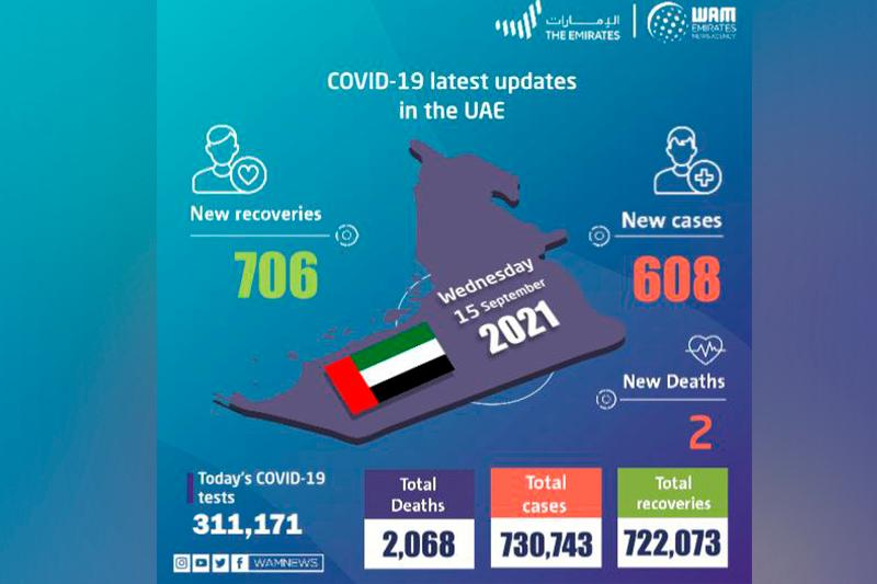 UAE announces 608 new COVID-19 cases, 706 recoveries, 2 deaths in last 24 hours