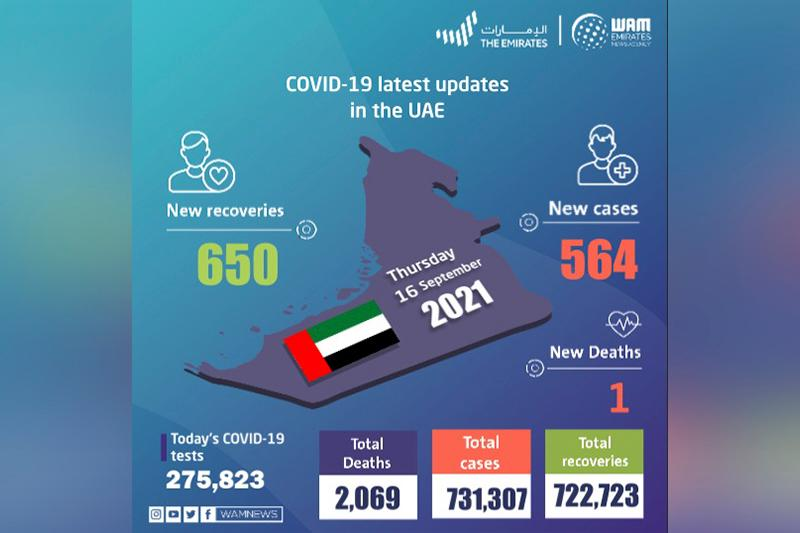 UAE announces 564 new COVID-19 cases, 650 recoveries, 1 death in last 24 hours